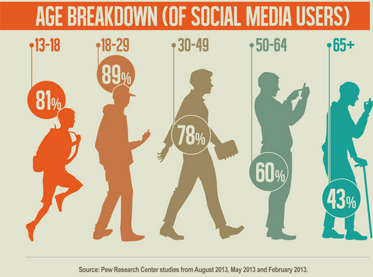 age-breakdown-of-social-media-users